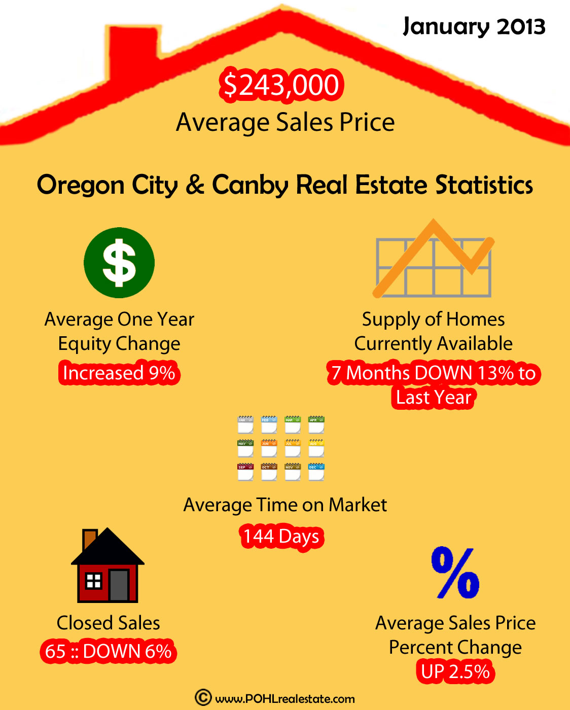 Oregon City & Canby Stats & Review Ending January 2013